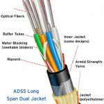 EZSpan ADSS Long Span Dual Jacket Fiber Optics Cable