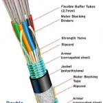 EZPrep Double Armored Fiber Optic Cable